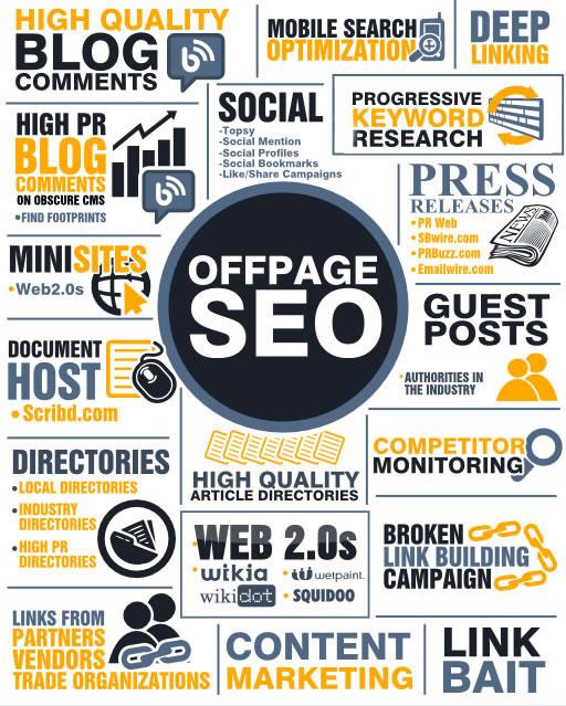 Ações tomadas ao otimizar o SEO off page