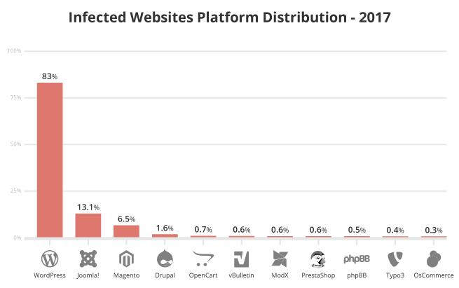 Gráfico de plataformas mais atacadas
